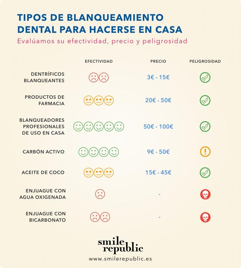 Blanqueamiento dental casero